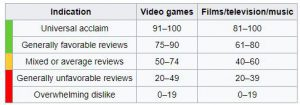 the metacritic.com metascores defined as per wikipedia
