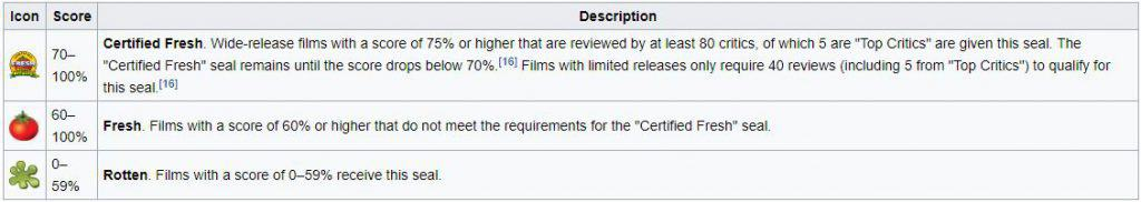 the rotten tomatoes rating system explained as found on Wikipedia